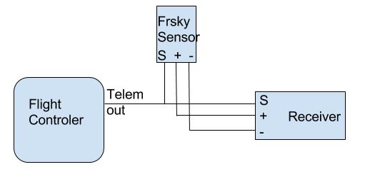 Telemetry · Cleanflight